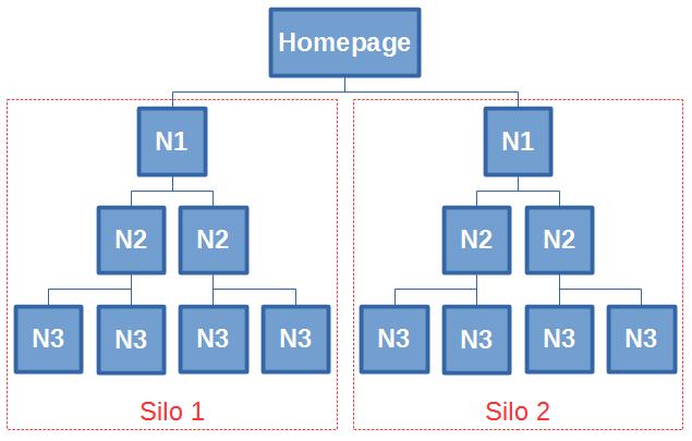 Un exemple de silo