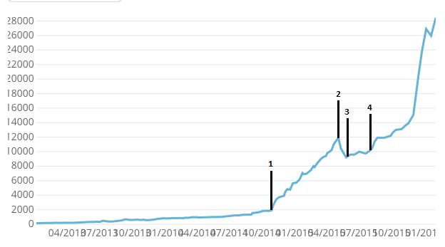 Evolution du trafic sur 15 mois